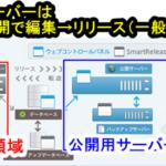 CPIレンタルサーバーにWordPressを引越しする手順 マルチドメイン追加SmartReleaseの使い方